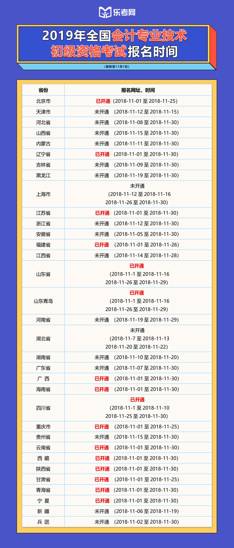 2019年全国初级会计师报名时间及入口一览表