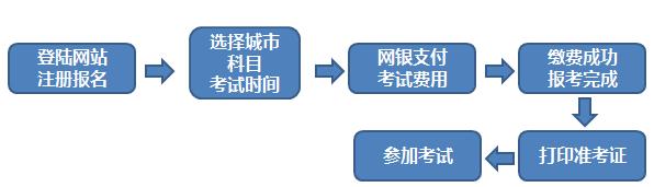 期货从业资格考试报名方法及报考流程