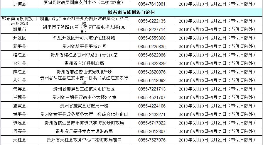2019年贵州省初级会计职称考试合格人员资格审核地址及咨询电话