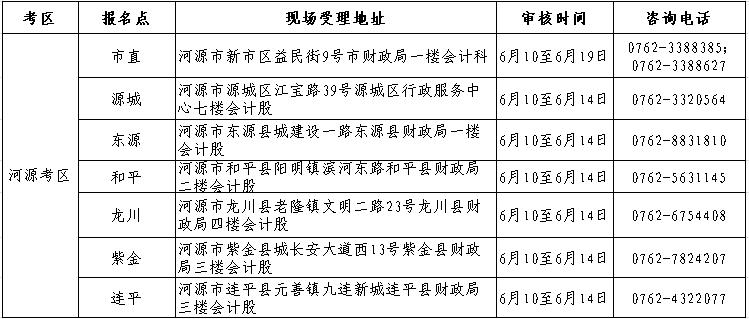 河源市2019年初级会计职称考后资格复核现场受理一览表
