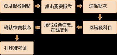 基金从业资格考试报名流程