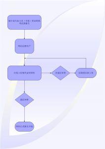 2020年上半年初中级银行从业资格报名流程图