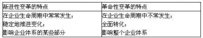 注册会计师《公司战略与风险》章节练习(1)