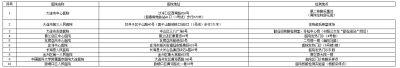 辽宁大连2021年注册会计师考试核酸检测事项的通告