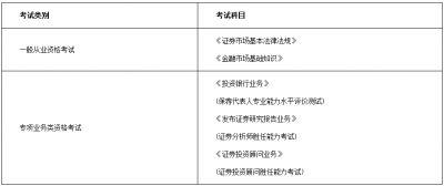 2021年10月证券从业资格考试科目及题型